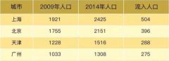 近五年天津城市流入人口超越广州
